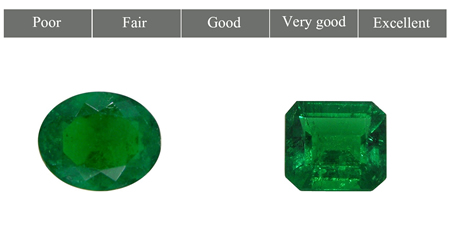 Color Saturation - Natural Emeralds